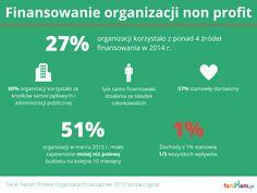 Finansowanie organizacji pozarządowych