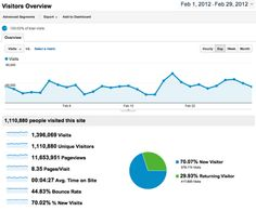 Here are some Google Analytics stats for HomesAndLand.com for the month of February 2012. Make Money Blogging, Make Money Online, How To Make Money, How To Start A Blog, Success, Learning, Google Analytics, February, Homes