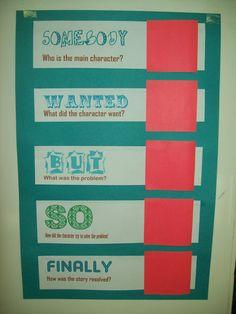 Shut the Door and Teach: Pinterest Inspiration: Summary Poster