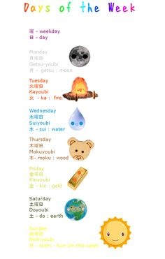 Learn Japanese: Days of week by ~misshoneyvanity on deviantART