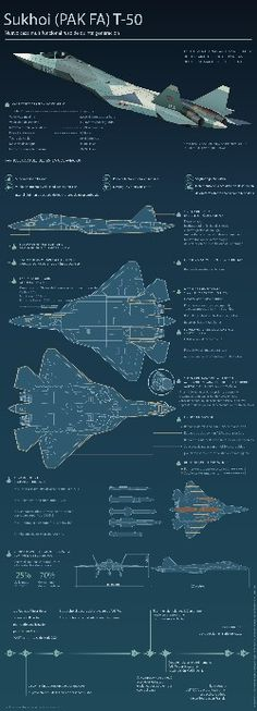 Russia's fifth-generation fighter jet, formerly known as the Prospective Airborne Complex of Frontline Aviation (PAK FA), or Sukhoi has officially been named the. Military Jets, Military Weapons, Air Fighter, Fighter Jets, Russian Military Aircraft, Russian Air Force, Sukhoi, Aircraft Design, Jet Plane