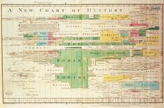 Joseph Priestley Visualizes History & Great Historical Figures with Two of the Most Influential Infographics Ever (1769)