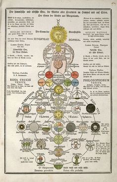 Page from Secret Symbols of the Rosicrucians