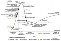 Gartner Hype Cycles provide a graphic representation of the maturity and adoption of technologies and applications, and how they are potentially relevant to solving real business problems and exploiting new opportunities. Event Driven Architecture, Grid Computing, Enterprise Model, Speech Recognition, Cycle, Index, New Opportunities, Augmented Reality, Digital