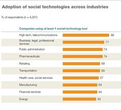 The advantage for networked organisations - the McKinsey Quarterly Report
