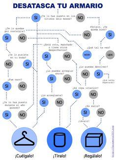 Chuleta para el proceso de organizar tu armario - Proyecto 333
