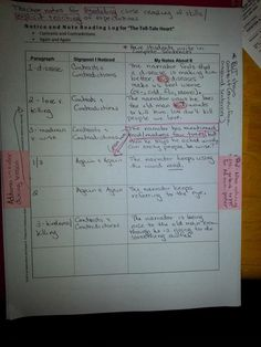 "My Life as a Middle School English Teacher: Close Reading Strategies with ""The Tell-Tale Heart"" (Planning)"