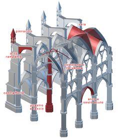 Caratteristiche principali dell'architettura gotica