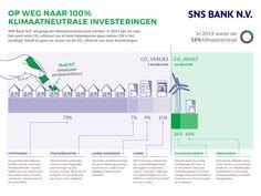 SNS wil klimaatneutraal worden oa door haar vastgoed portfolio te verduurzamen: https://www.snsbanknv.nl/nieuws/2015/12/1/sns-bank-n-v-publiceert-co2-uitstoot-investeringen