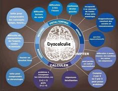 LEARNING DIABILITIES - Great posters to post around the room for students to understand and for teachers to reference. There are 4 graphics including dyslexia, dyscalculia, dyspraxia, and dysgraphia. Trouble, Memory Problems, Learning Support, Learning Styles, School Psychology, Learning Disabilities, Special Needs, Disability, Special Education