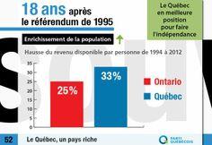 Le revenu disponible par personne, en termes réels, a augmenté de 33 % au Québec de 1994 à 2012.  Cette hausse de 33 % est supérieure à celle de 25 % constatée en Ontario pendant la même période.