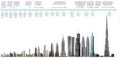 Sky Scraper Index