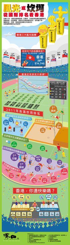 "《湊四信息圖:風光或坎坷?從國際排名看香港》  回歸15年,由經濟、金融、社會, 以至生活等各項指標,香港國際排名各有高低。 湊四互動綜合整理多項國際排名數據,從宏觀角度檢視香港回歸15年後的整體實況,以便各界探討香港未來去向。 ""Cou4 Infographic: Fortune or Misfortune? Look at Hong Kong from its international rankings""   Cou4 Interactive has synthesized ranking data to provide clearer look at the 15 years after Hong Kong handover and offer insights into Hong Kong's future. For more, visit http://www.cou4.com/hong-kong-international-rankings/"
