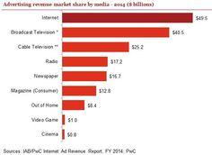 Advertising revenue share by media - 2014