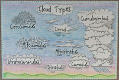 2nd Grade Smarty-Arties taught by the Groovy Grandma!: Water Cycle and Clouds Anchor Charts.