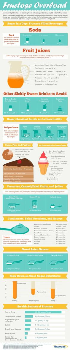 Avoiding Fructose in Your Diet (Infographic) - Standout Health