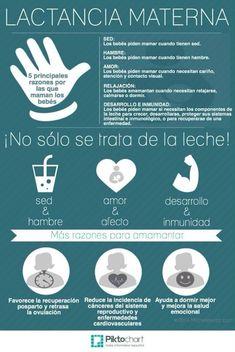 1-7 de agosto - Semana Mundial de la Lactancia Materna Medical Facts, Midwifery, Doula, Breastfeeding, New Baby Products, Pregnancy, Baby Shower, Health, Health Education