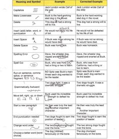 Copy editing vs proofreading