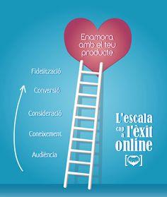 L'escala cap a l'èxit online sostenible. Ja sabeu quins són els passos per enamorar amb el vostre producte? #ecommerce #conversio #fidelitzacio