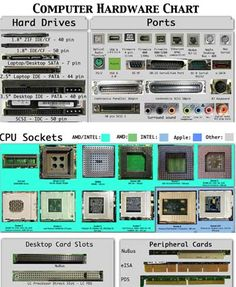 computer hardware chart... a need to know