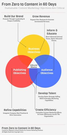 Good guide for implementing a sustainable content marketing strategy within a business.