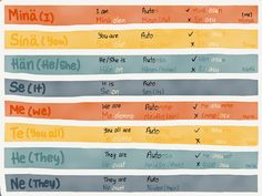 Conjugating the words in Finnish is pretty logical… As long as you get the hang of it.. In the first column, it is the list of personal pronoun. The colors that matches refers to the same typ…