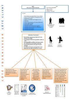 Exemple de cartographie de scenarios clients B2B pour determiner les contenus et processus requis pour aider le client a selectionner et acheter un produit complexe