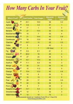 Sugar free fruits ? How many carbs in your Fruit ? Chart, Table, Infographic link Enjoy the Next Page(s) ▼ (if available) of this Post - &/or - Y☺u May Like these Related Posts, as well:Sugar in vegetables chartLow carb fruit chartLow Glycemic Fruits High Glycemic Fruits