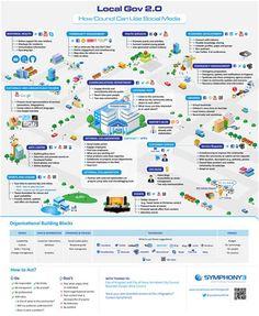 Uso del Social Media en Ayuntamientos #infografia #infographic #socialmedia   TICs y Formación