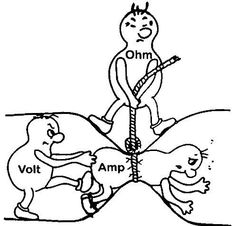 Great explanation of ham radio electronics - Ohm's law; Home Electrical Wiring, Basic Electrical Circuit, Electrical Symbols, Electrical Diagram, Ohms Law, Electronic Engineering, Chemical Engineering, Basic Electrical Engineering, Cheat Sheets
