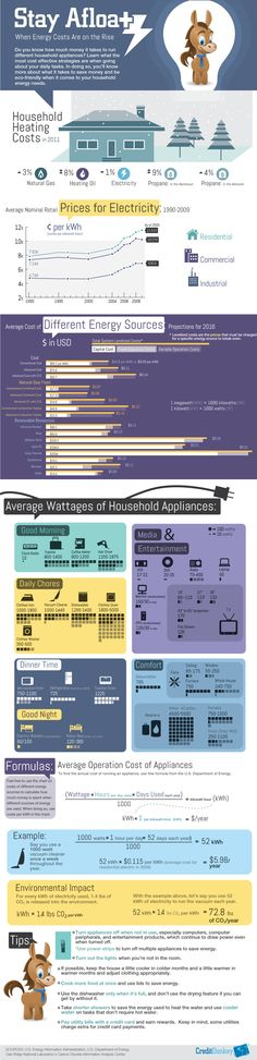 Here's a break down of daily household appliances costs. Check it out! Where could you conserve a little?