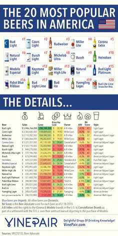 These are the 20 most popular beers in America by their sales. Check out our infographic to learn all about the most popular beers in the United States. Coors Light, Light Beer, Bud Light, Beer Brewing, Home Brewing, Most Popular Beers, Beer Sales, American Drinks, Beers Of The World