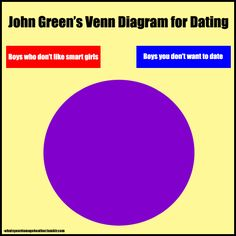 """i've said it before and i'll say it again: the venn diagram of boys who don't like smart girls and boys you don't want to date is a circle"" - john green"