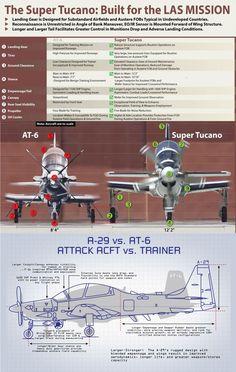 Beech AT-6B vs Embraer A-29 Super Tucano.