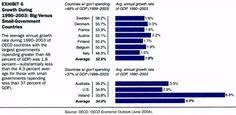 OECD Debt Growth