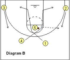 #Basketball 4-Out, 1-In Motion Offense Plays - Coach's Clipboard