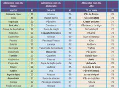 Tabela Completa Com o Índice Glicêmico dos Alimentos - Conheça o índice glicêmico dos alimentos antes de consumi-los.