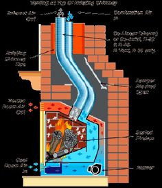 Como hacer una chimenea Fireplace Damper, Wood Fireplace, Home Rocket, Eco Deco, Stove Heater, Tiny House Nation, Rocket Stoves, Art Deco Furniture, Cabin Plans