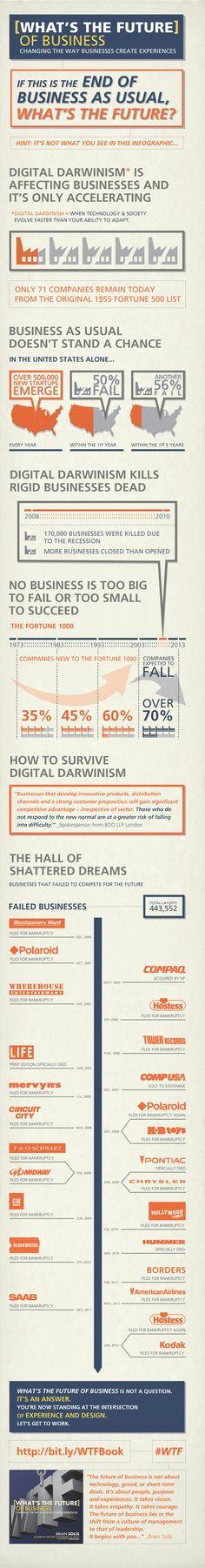 Digitaler Darwinismus - der Wettbewerb der Geschäftsmodelle