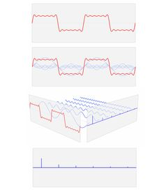 Fourier transform animation slides // So let's take a squarish looking wave, pass it through Fourier's prism, and see what comes out the other side.
