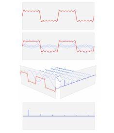 1000 images about fourier on pinterest joseph fourier - Fourier series transform table ...