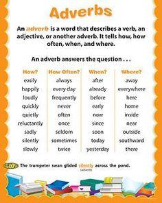 Gramatica ingles. Poster of Adverbs Más
