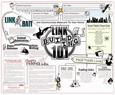 The link building strategy diagram breaks down link building into 5 main categories