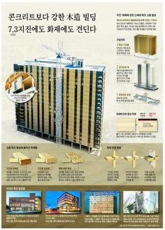 합성목재로 지어진 첨단 고층빌딩, 주요국 도심에 속속 들어서 - 1등 인터넷뉴스 조선닷컴 - 경제 > 과학