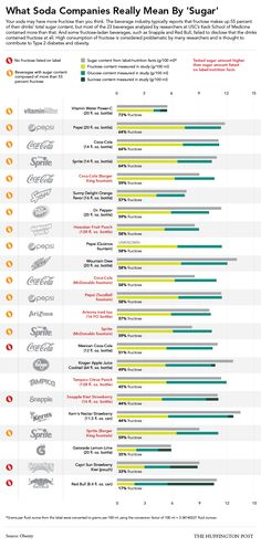 HFCS......it's everywhere and one of the main reasons the US is FAT! Soda is the favorite delivery system - Here's Why Soda Is Even More Unhealthy Than You Thought