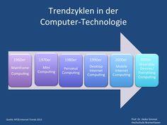 Trendzyklen in der Computer-Technologie