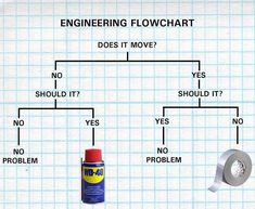 Engineering Flowchart - and duct tape Engineer Humor, Im An Engineer, Wd 40, Ingenieur Humor, Meanwhile In Canada, Far Side Comics, Flowchart, For Facebook, Duct Tape