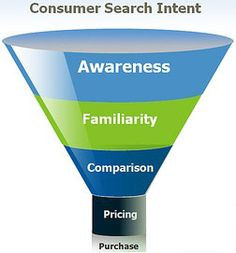 Steps how E-Commerce customer makes a purchasing decision #infographic