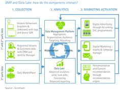 DMP, Data Management Platform and Data Lake: how do the components interact? Jean-David Benassouli, Accenture Digital
