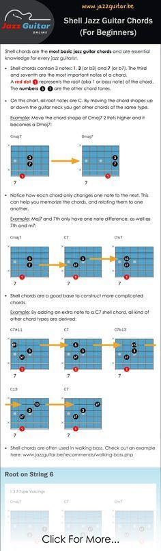 Shell Chords are the most basic jazz guitar chords and essential knowledge for every guitarist. This chord chart contains the most important shell chords.